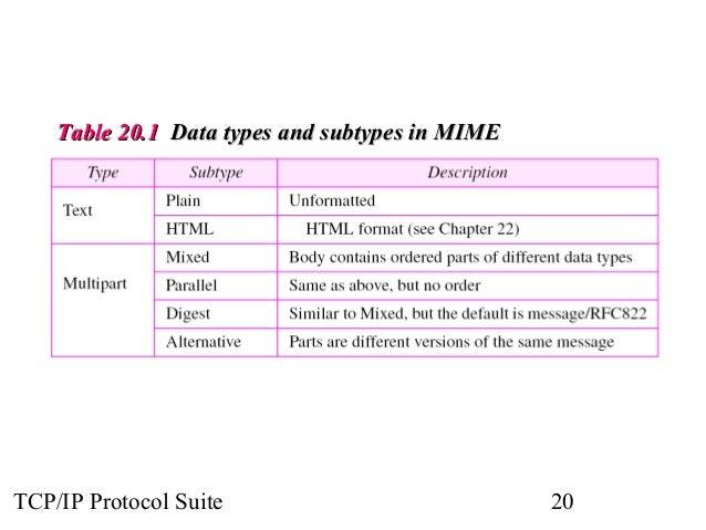 TTaabbllee 2200..11 DDaattaa ttyyppeess aanndd ssuubbttyyppeess iinn MMIIMMEE  TCP/IP Protocol Suite 20