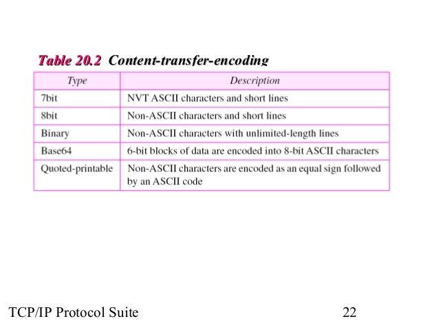 TTaabbllee 2200..22 CCoonntteenntt--ttrraannssffeerr--eennccooddiinngg  TCP/IP Protocol Suite 22