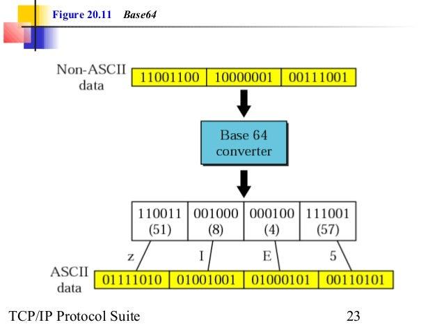 Figure 20.11 Base64  TCP/IP Protocol Suite 23