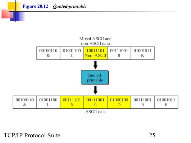 Figure 20.12 Quoted-printable  TCP/IP Protocol Suite 25