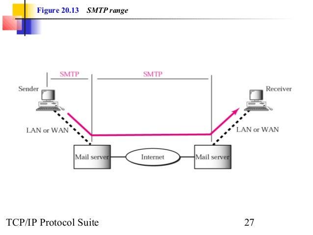 Figure 20.13 SMTP range  TCP/IP Protocol Suite 27