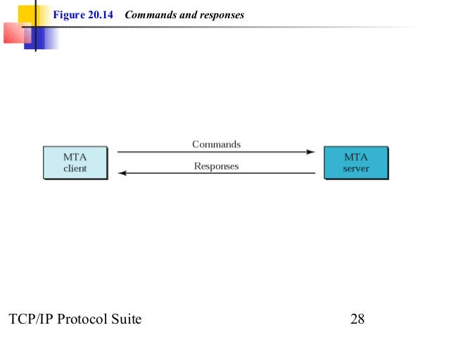 Figure 20.14 Commands and responses  TCP/IP Protocol Suite 28