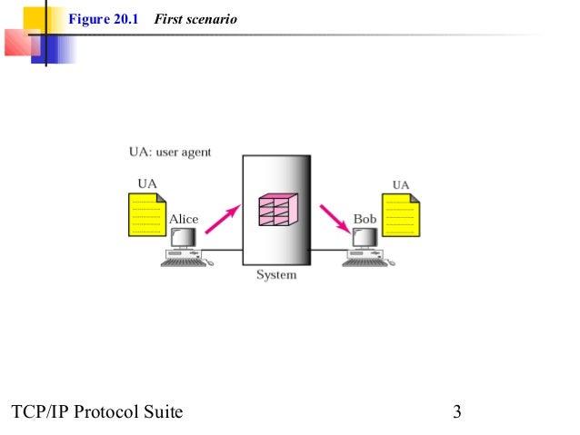 Figure 20.1 First scenario  TCP/IP Protocol Suite 3