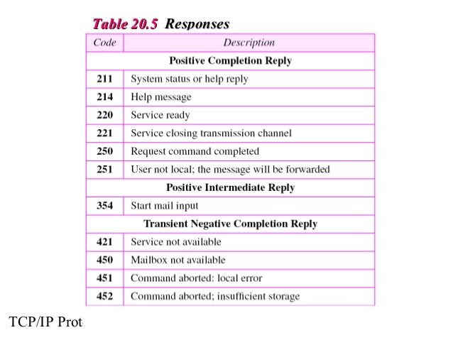 TTaabbllee 2200..55 RReessppoonnsseess  TCP/IP Protocol Suite 31