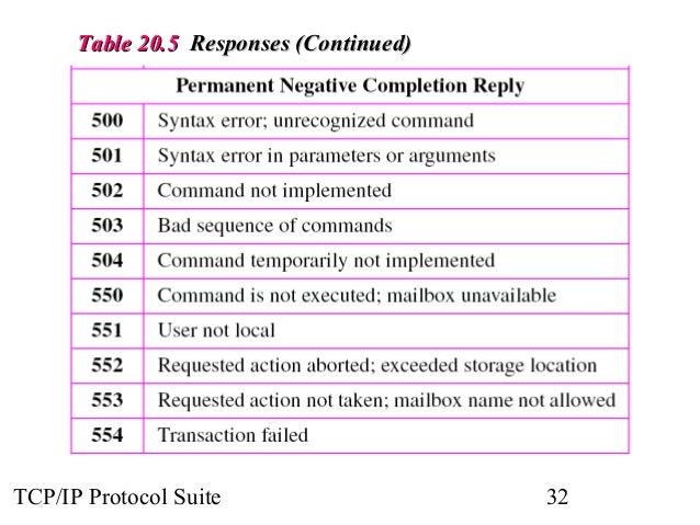 TTaabbllee 2200..55 RReessppoonnsseess ((CCoonnttiinnuueedd))  TCP/IP Protocol Suite 32