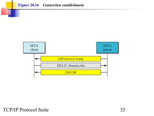 Figure 20.16 Connection establishment  TCP/IP Protocol Suite 33