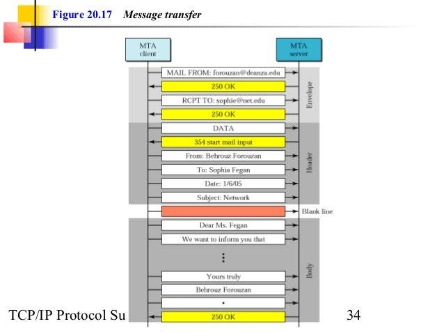 Figure 20.17 Message transfer  TCP/IP Protocol Suite 34