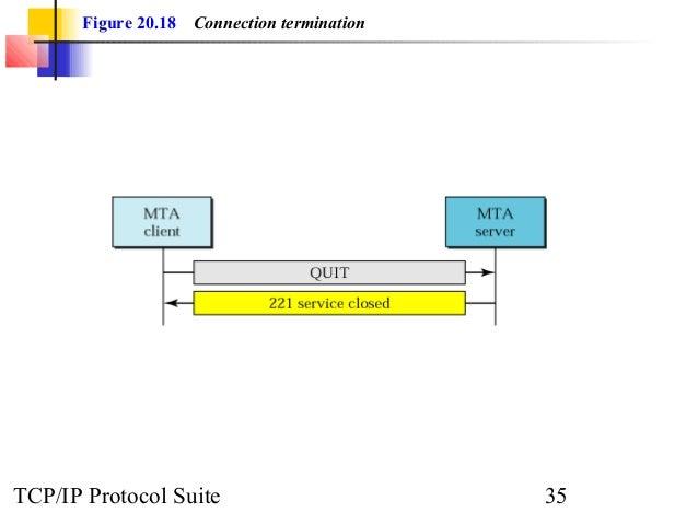 Figure 20.18 Connection termination  TCP/IP Protocol Suite 35