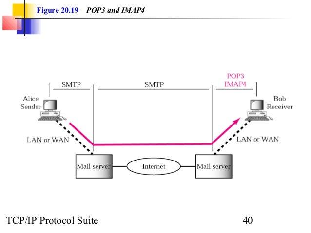 Figure 20.19 POP3 and IMAP4  TCP/IP Protocol Suite 40