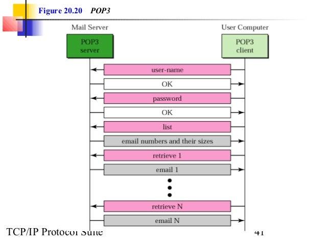 Figure 20.20 POP3  TCP/IP Protocol Suite 41