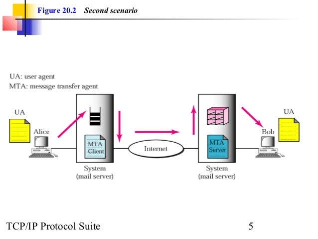 Figure 20.2 Second scenario  TCP/IP Protocol Suite 5