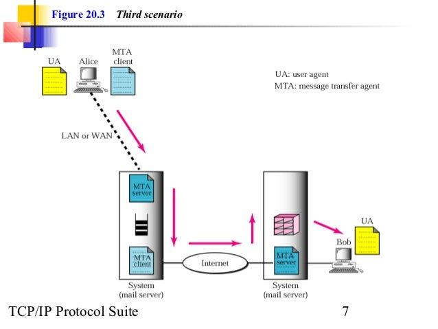 Figure 20.3 Third scenario  TCP/IP Protocol Suite 7