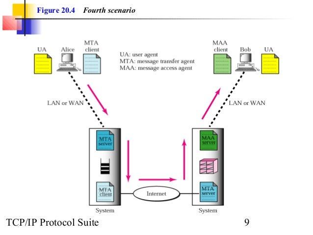 Figure 20.4 Fourth scenario  TCP/IP Protocol Suite 9