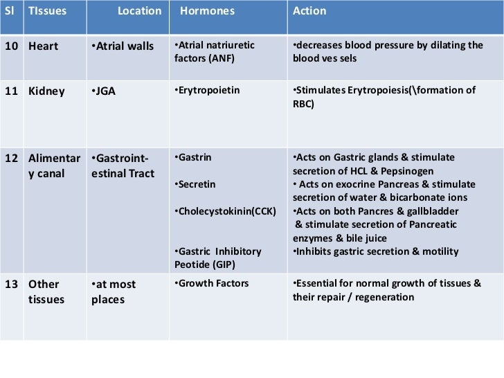 action of nonsteroid hormones