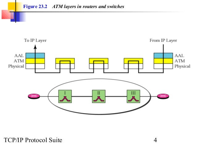 Figure 23 1 An Atm Wan In The Internet Tcp Ip Protocol Suite 3 4