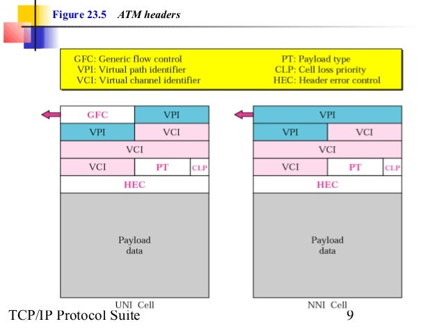 Figure 23 5 Atm Headers Tcp Ip Protocol Suite 9