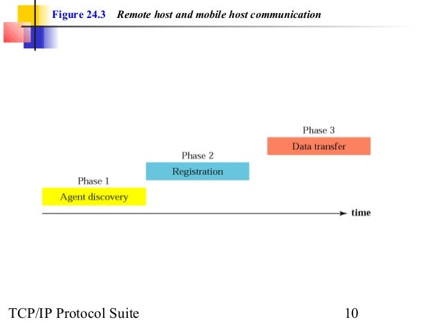 Figure 24.3 Remote host and mobile host communication  TCP/IP Protocol Suite 10