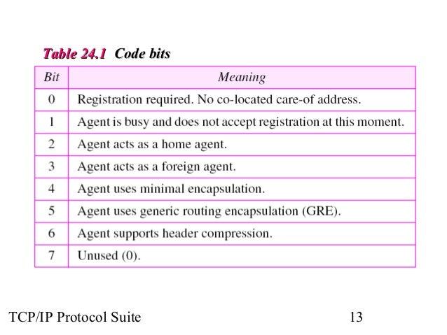 TTaabbllee 2244..11 CCooddee bbiittss  TCP/IP Protocol Suite 13