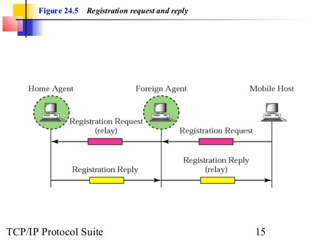 Figure 24.5 Registration request and reply  TCP/IP Protocol Suite 15