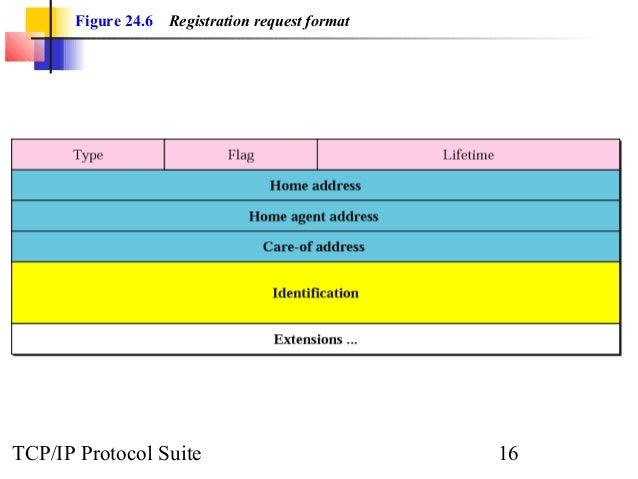 Figure 24.6 Registration request format  TCP/IP Protocol Suite 16