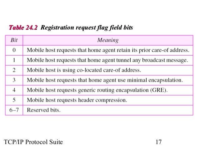 TTaabbllee 2244..22 RReeggiissttrraattiioonn rreeqquueesstt ffllaagg ffiieelldd bbiittss  TCP/IP Protocol Suite 17