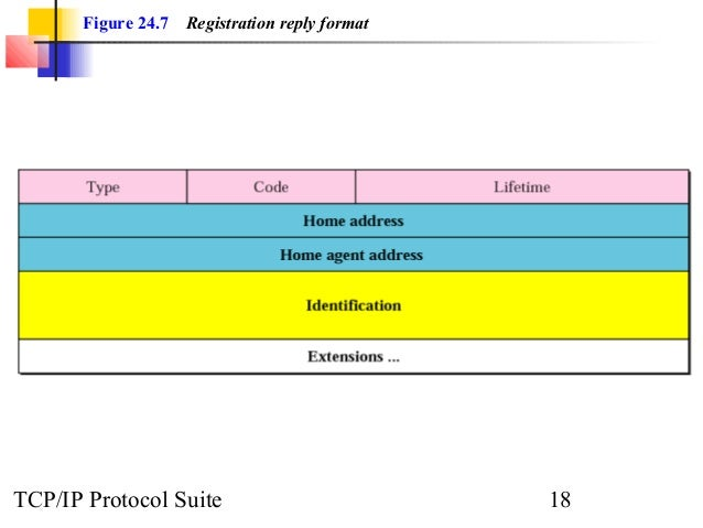 Figure 24.7 Registration reply format  TCP/IP Protocol Suite 18
