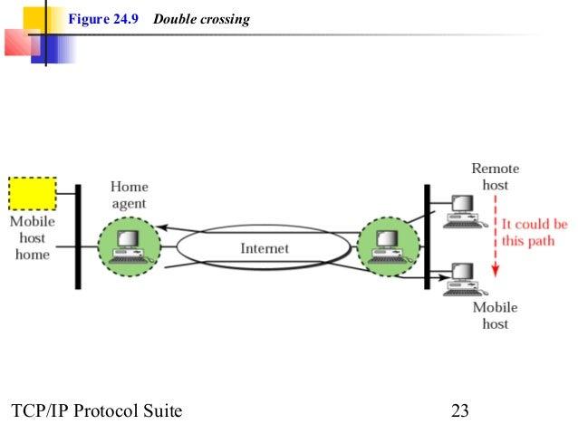 Figure 24.9 Double crossing  TCP/IP Protocol Suite 23