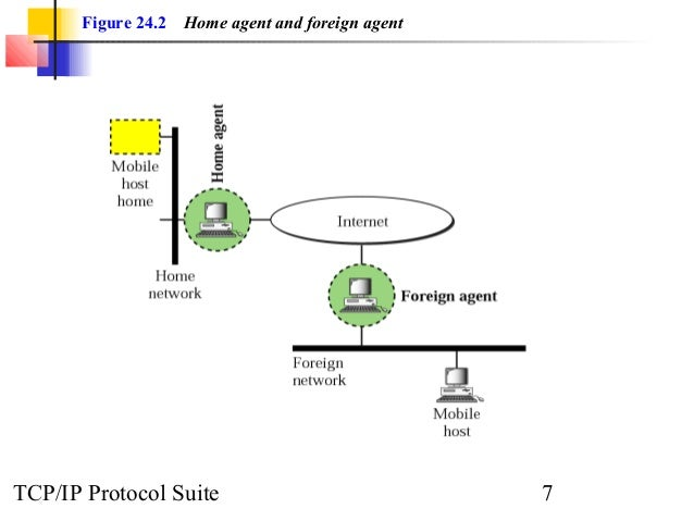 Figure 24.2 Home agent and foreign agent  TCP/IP Protocol Suite 7