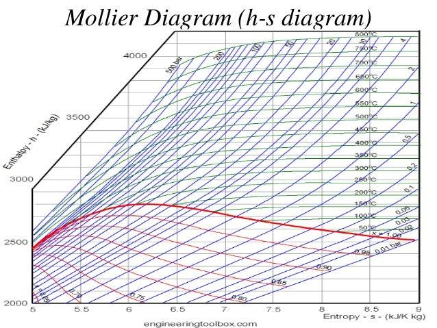 Mollier Diagram Power Plant - Get Rid Of Wiring Diagram Problem