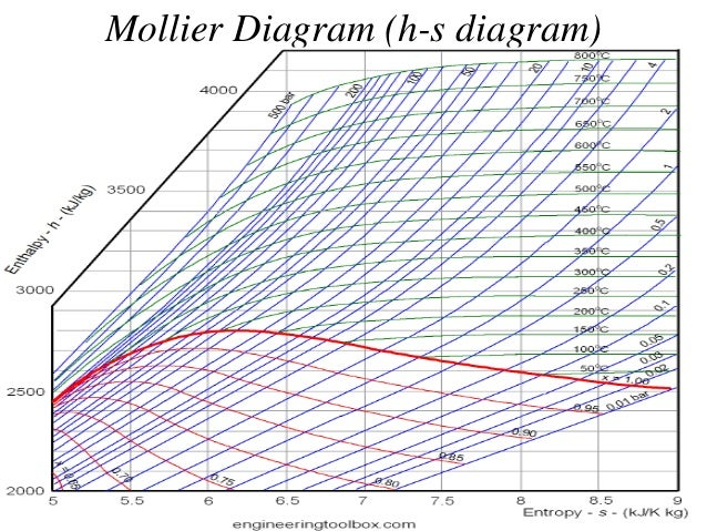 steam power cycle and basics of boiler rh slideshare net Mollier Diagram Enthalpy Specific Mollier Diagram PDF