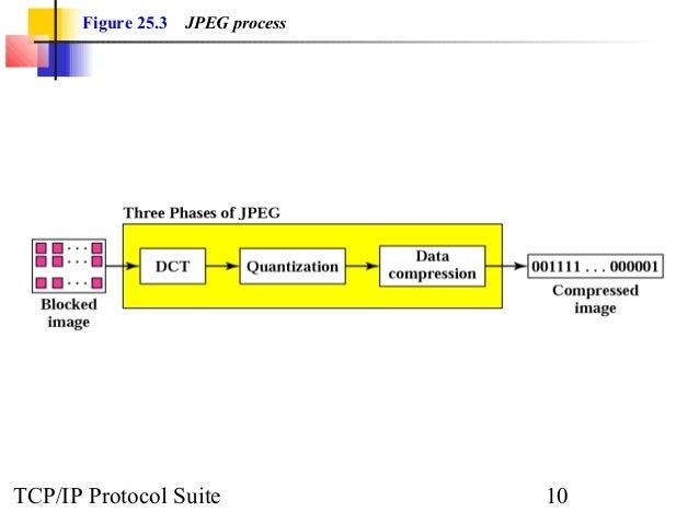 Figure 25.3 JPEG process  TCP/IP Protocol Suite 10