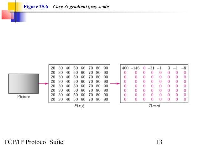 Figure 25.6 Case 3: gradient gray scale  TCP/IP Protocol Suite 13