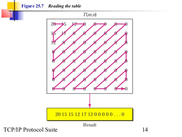Figure 25.7 Reading the table  TCP/IP Protocol Suite 14