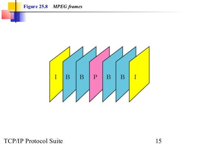 Figure 25.8 MPEG frames  TCP/IP Protocol Suite 15