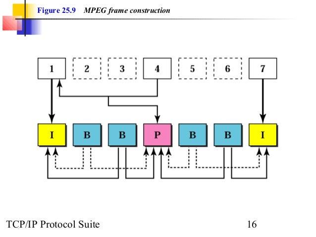 Figure 25.9 MPEG frame construction  TCP/IP Protocol Suite 16
