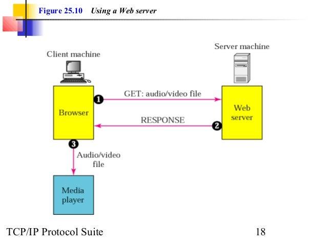 Figure 25.10 Using a Web server  TCP/IP Protocol Suite 18