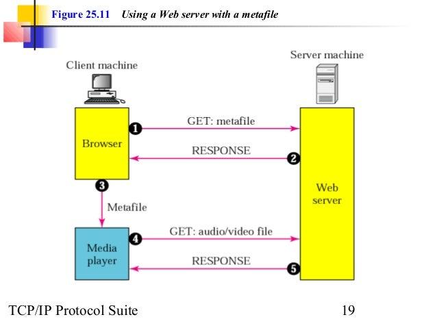 Figure 25.11 Using a Web server with a metafile  TCP/IP Protocol Suite 19