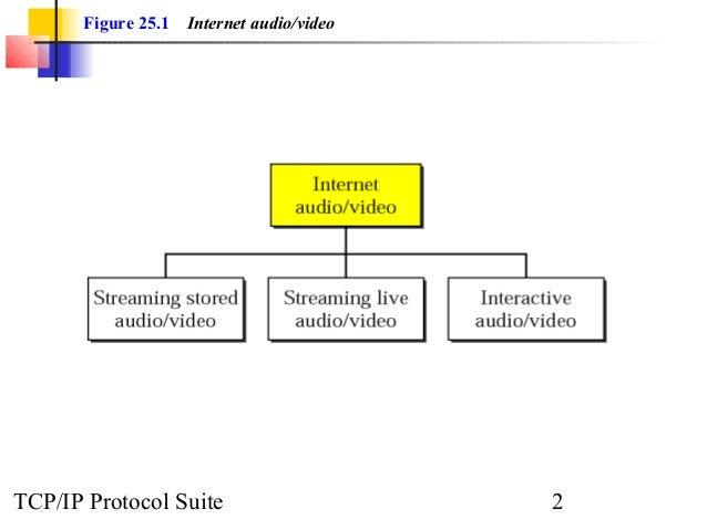 Figure 25.1 Internet audio/video  TCP/IP Protocol Suite 2