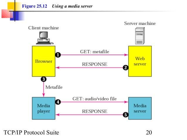 Figure 25.12 Using a media server  TCP/IP Protocol Suite 20