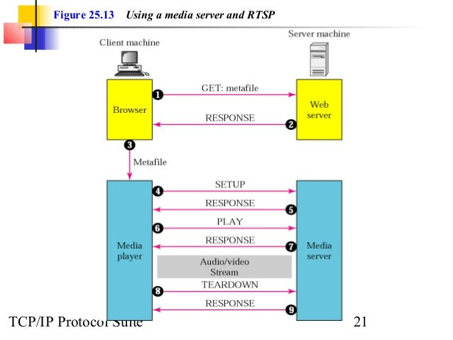 Figure 25.13 Using a media server and RTSP  TCP/IP Protocol Suite 21