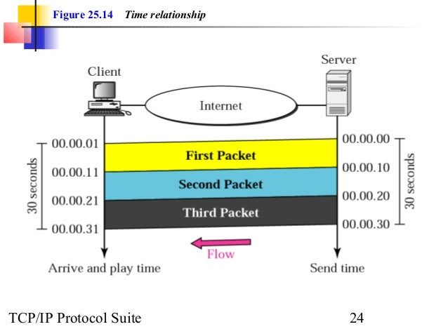 Figure 25.14 Time relationship  TCP/IP Protocol Suite 24
