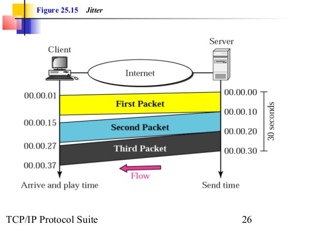 Figure 25.15 Jitter  TCP/IP Protocol Suite 26