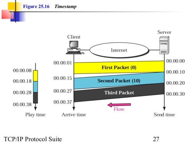 Figure 25.16 Timestamp  TCP/IP Protocol Suite 27