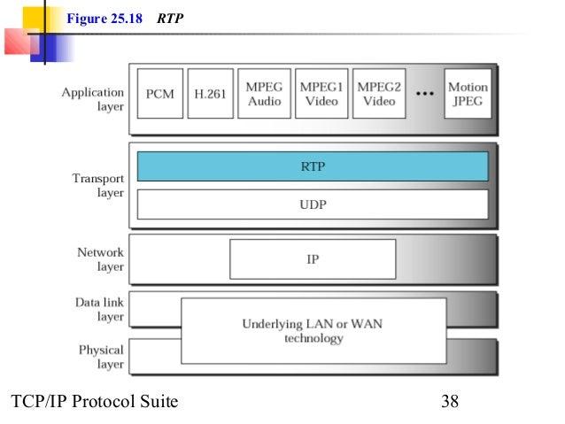 Figure 25.18 RTP  TCP/IP Protocol Suite 38