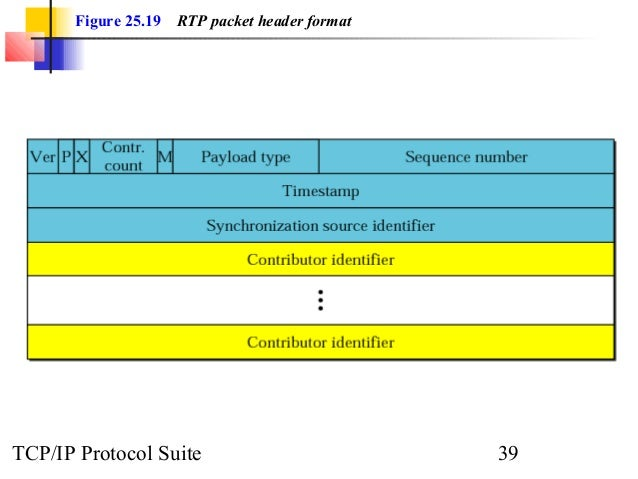 Figure 25.19 RTP packet header format  TCP/IP Protocol Suite 39