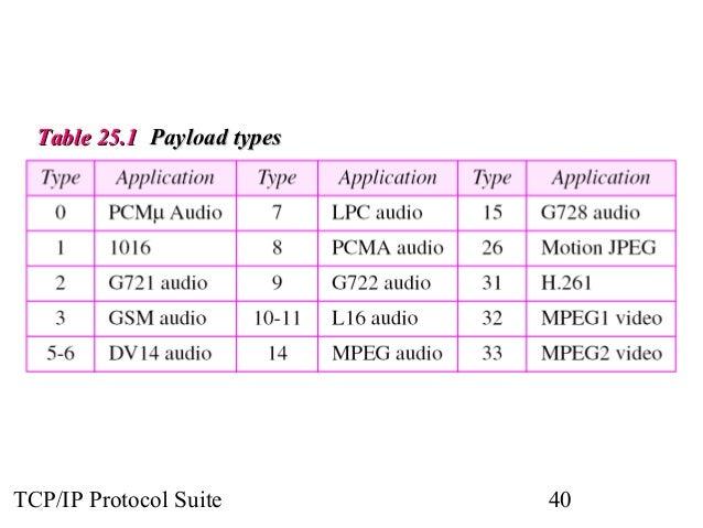 TTaabbllee 2255..11 PPaayyllooaadd ttyyppeess  TCP/IP Protocol Suite 40