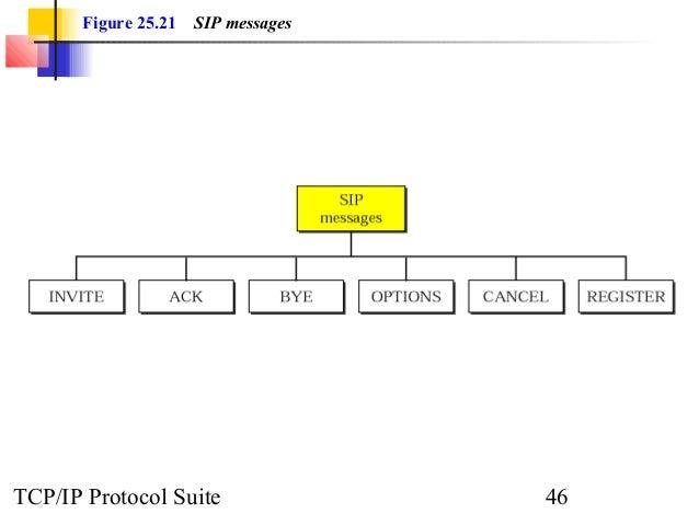 Figure 25.21 SIP messages  TCP/IP Protocol Suite 46