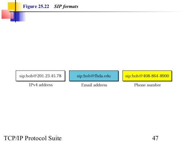 Figure 25.22 SIP formats  TCP/IP Protocol Suite 47