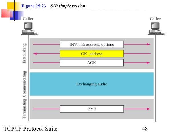 Figure 25.23 SIP simple session  TCP/IP Protocol Suite 48