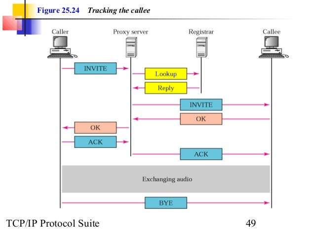 Figure 25.24 Tracking the callee  TCP/IP Protocol Suite 49
